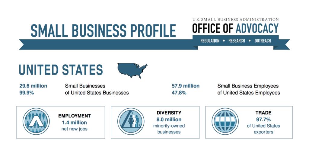 US small business statistics