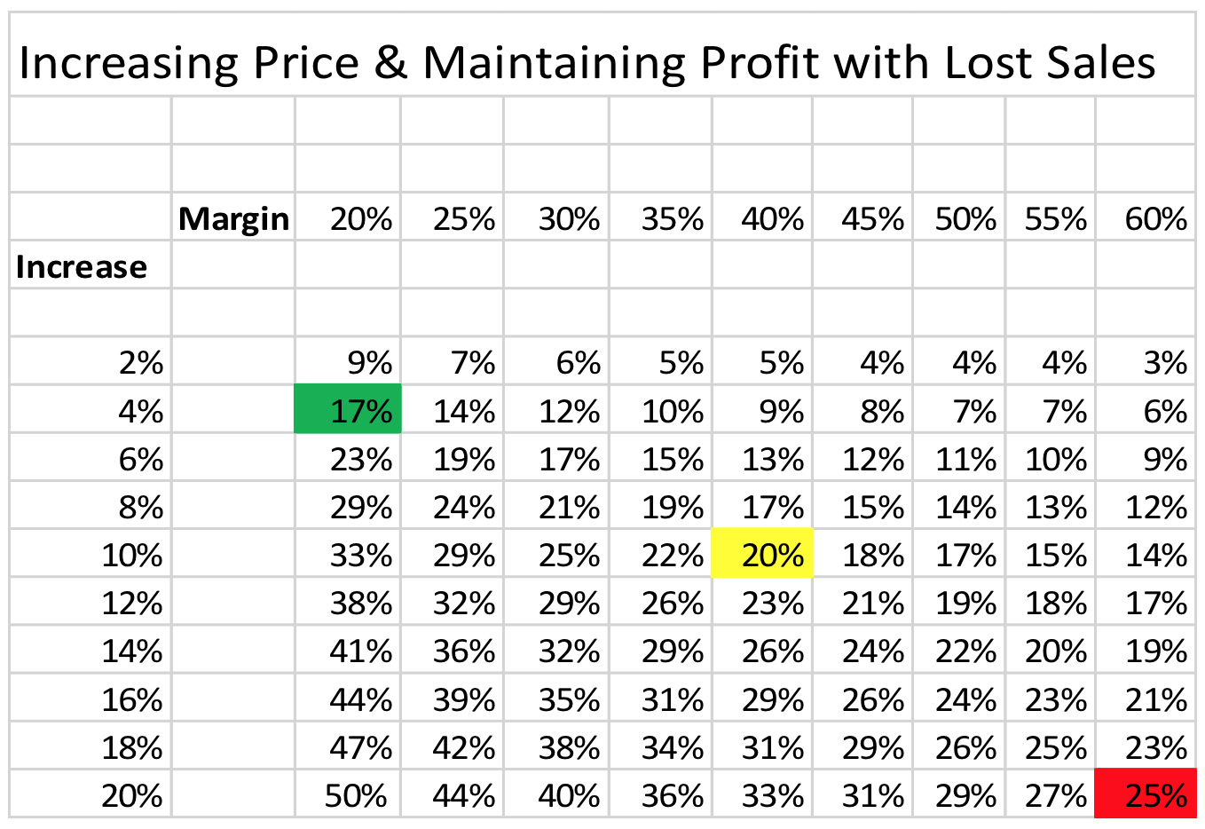 Increasing Price and Maintaining Profit with Lost Sales