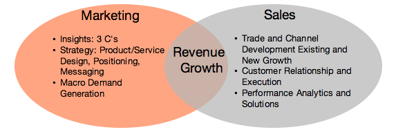 Marketing and Sales chart